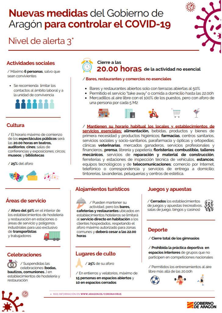 Nivel 3 agravada en Aragón. desde el 6 de noviembre
